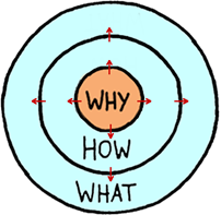Starting with WHY
