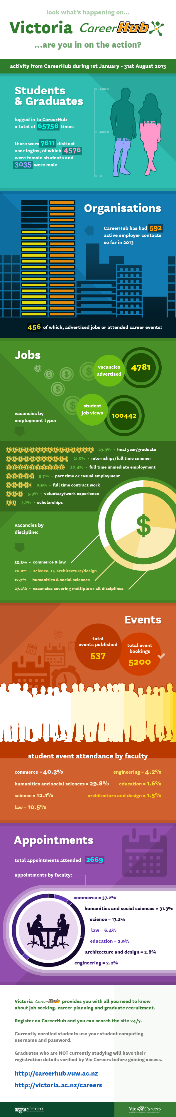 CareerHub activity infographic